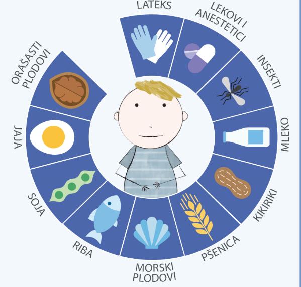 nutritivni alergeni